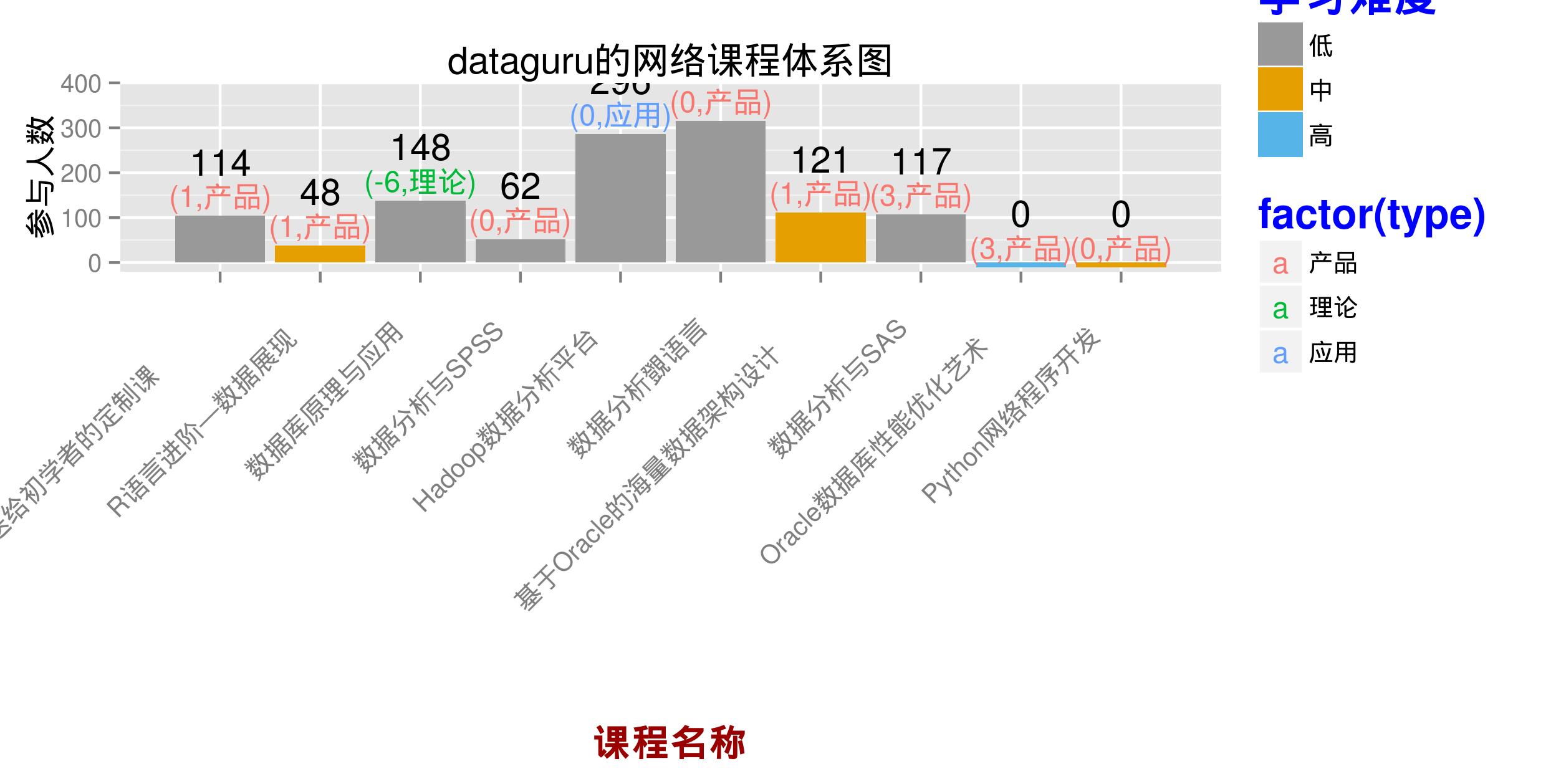作业:dataguru的网络课程体系图应增加关注点