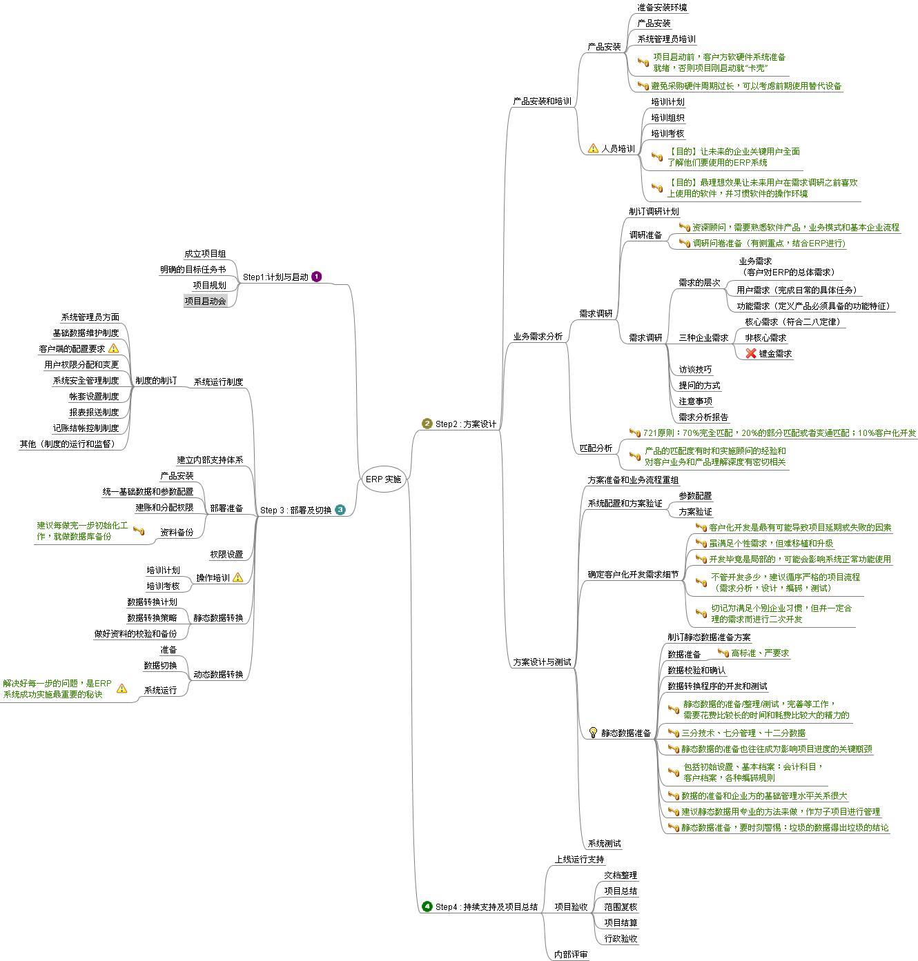 erp项目实施思维导图