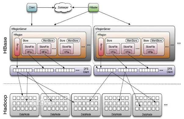 HBase的数据读写效率分析 Hadoop分布式数据分析平台