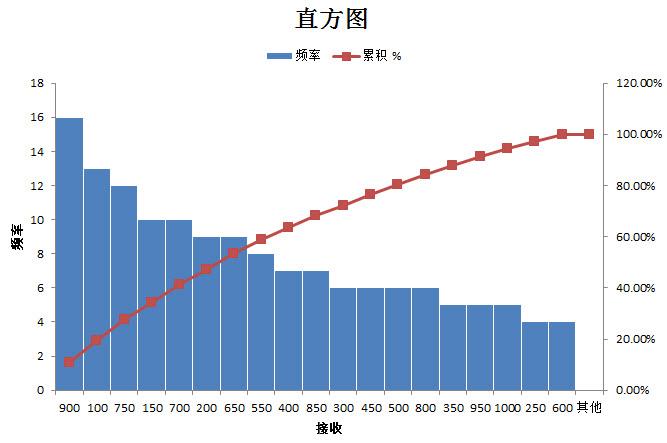 高大上的Excel统计图 箱线图 直方图 数据分析与数据挖掘技术