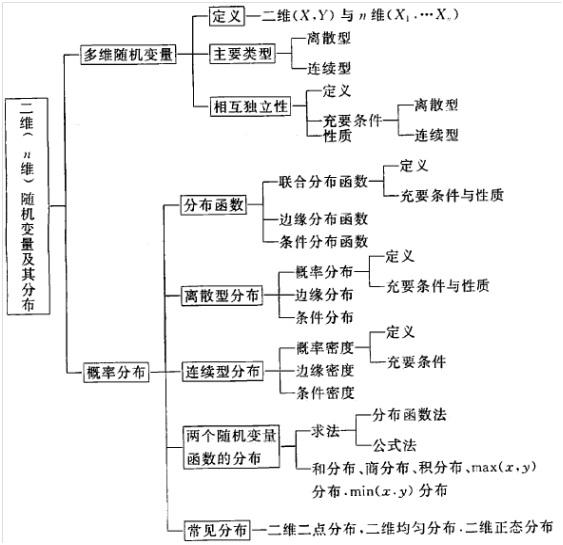 多维随机变量及其分布知识结构图