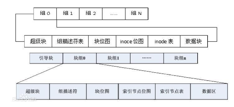 ext2 inode结构图