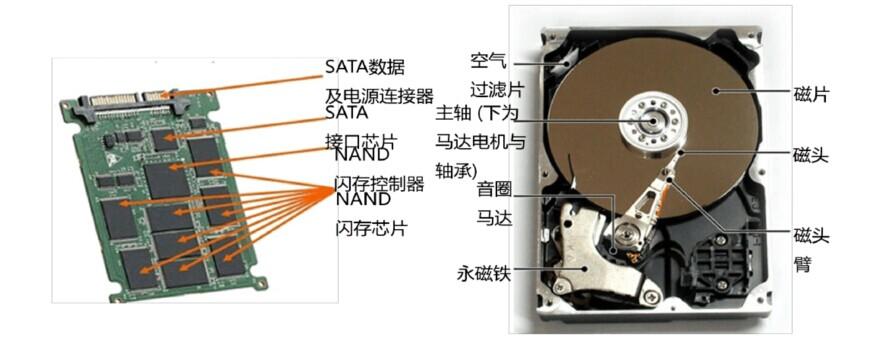 ssd固态硬盘与hdd机械硬盘的详细比较