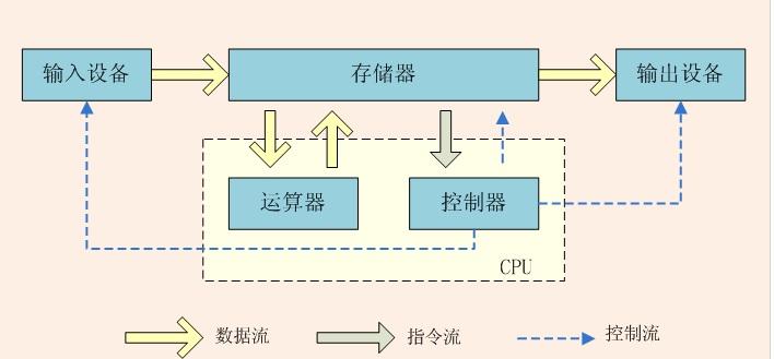 论述计算机的基本硬件架构,论述linux的由来及组成结构