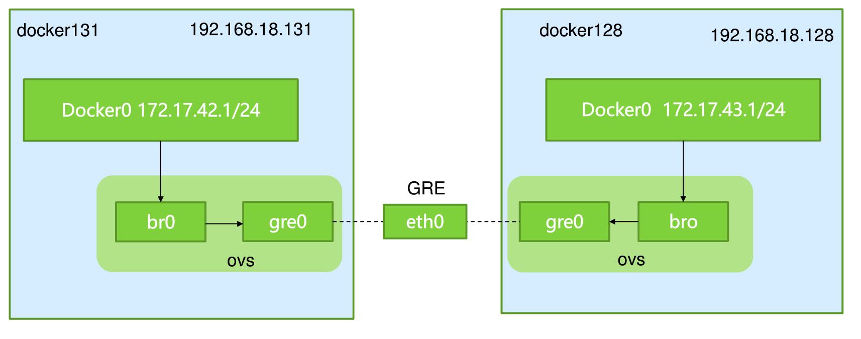 docker網絡解決方案