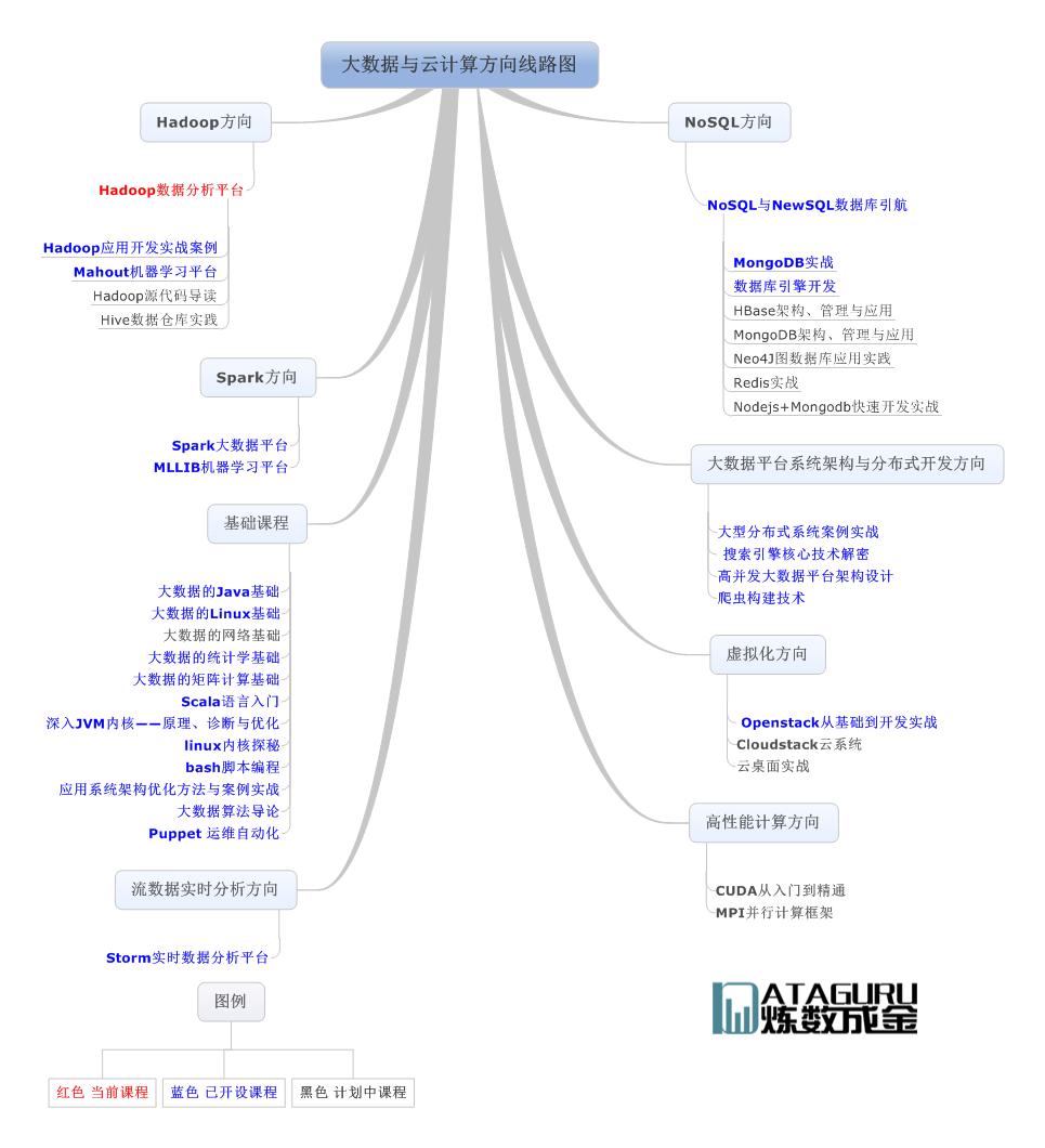 Hadoop数据分析平台.png