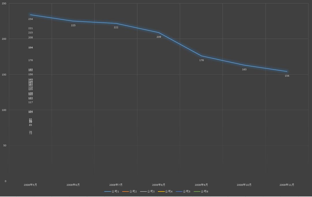 坐标轴数据格式对于图表形成的影响?