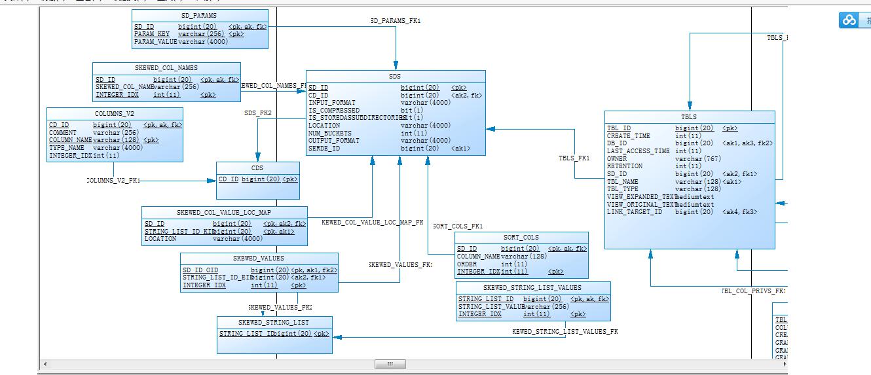 hive元数据在mysql中的表结构