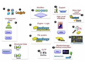 一图解说Hadoop的发展历程