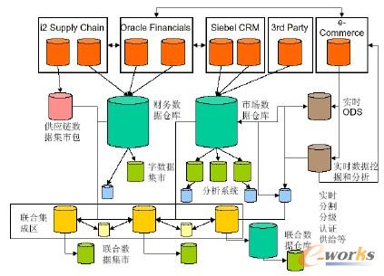 分布式逆向BI架构 (Distributed Upstream BI Architecture)