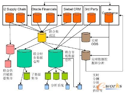 集中逆向BI架构 (Centralized Upstream BI Architecture)