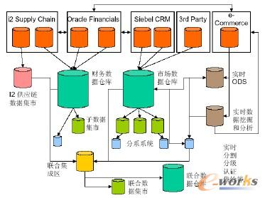集中的顺序BI架构 (Centralized Downstream BI Architecture)