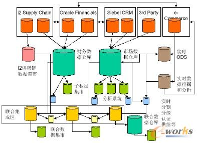 分布式顺序BI架构(Distributed Downstream BI Architecture)