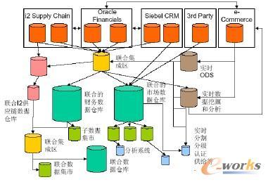 混合型BI架构 (Hybrid BI Architecture)