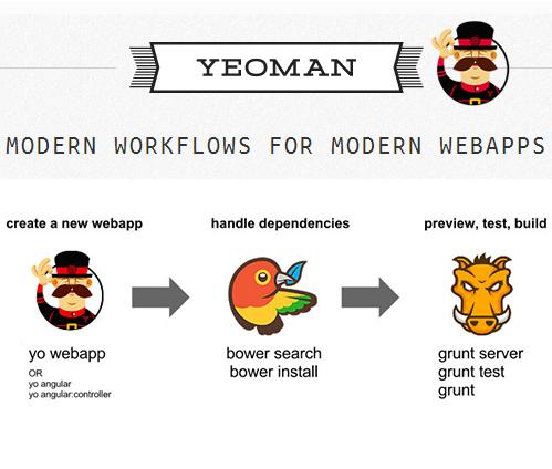 Yeoman自动构建js项目