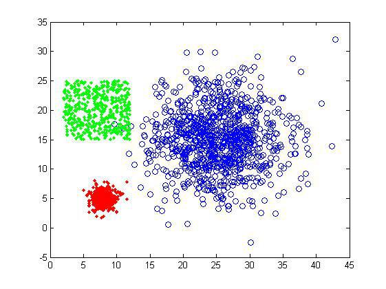 聚类算法实践(一)——层次聚类、K-means聚类