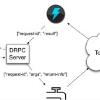 Storm DRPC 介绍(1)