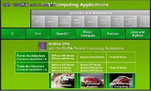 CUDA初探:通用并行计算架构和编程模型