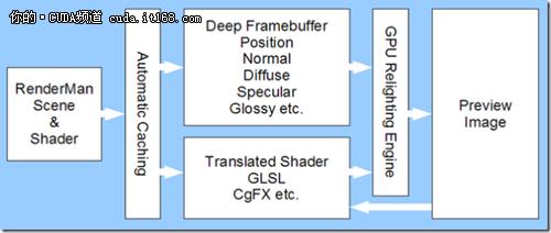 CUDA应用:GPU加速的离线渲染技术