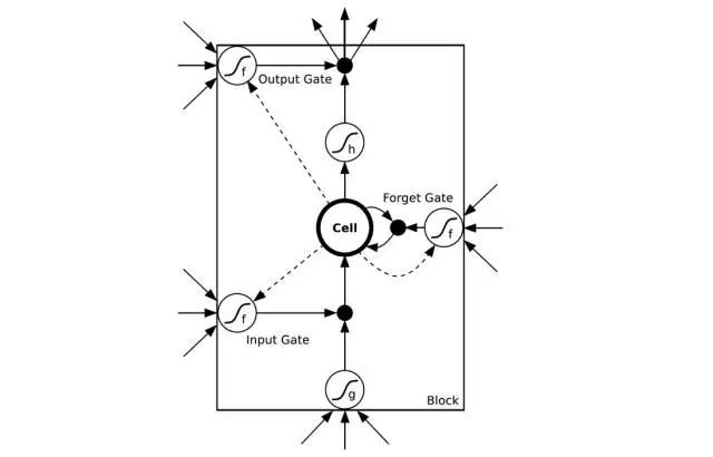 摘要(摘录):我们可以训练周期神经网络,使它在给予一定输入时产生符号序列,正如机器翻译和图像识别的最新结果例证的一样。当前训练它们的方法包括,在给定当前(递归)状态和先前符号时,最大化每个符号序列的相似性,。在推导上,未知的先前符号被模型产生的符号代替。训练和推导的内容不符会产生误差,误差会随着产生的序列迅速累积。我们提出了一个课程学习策略,从一个完全引导的方案,柔和过度到不完全引导方案,前者完全使用正确的前符号,后者主要使用系统自己生成的符号。一些序列预测作业试验显示这个方法可带来很大改善。