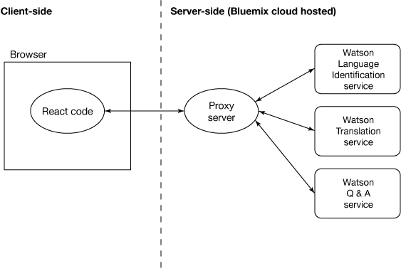 该图演示了浏览器端代码通过代理服务器发出 Watson 请求