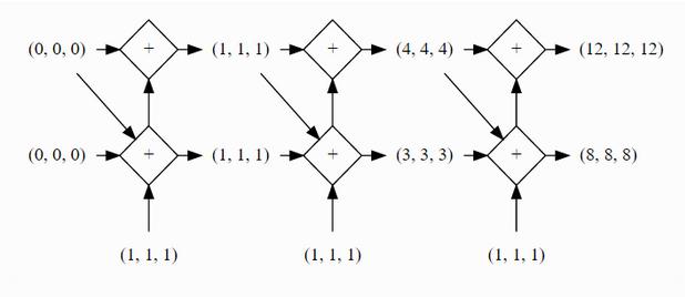 这个layer可以是cnn也可以是rnn结构,除此之外还有一个mergelayer,就