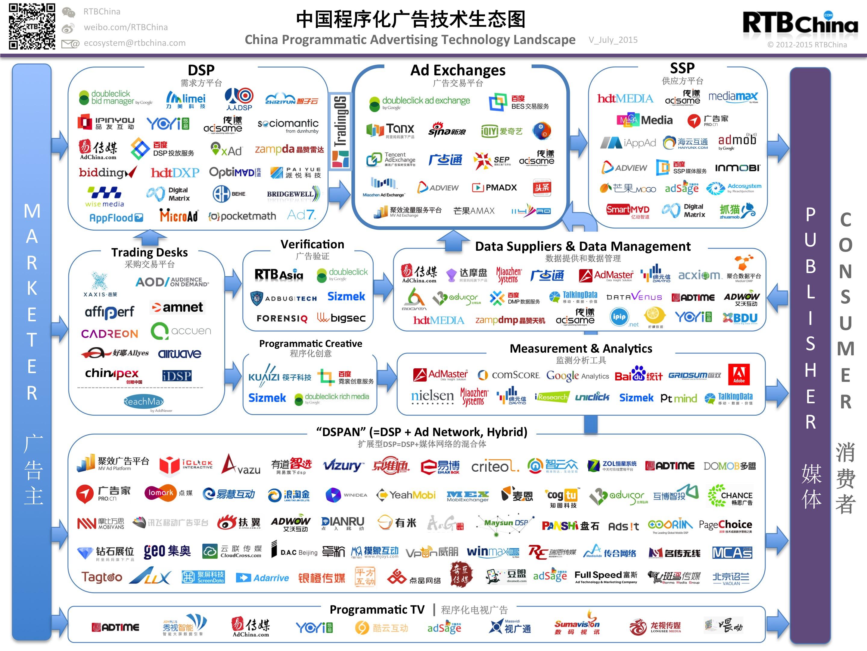 中国程序化交易市场