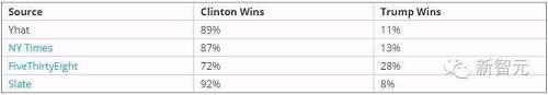 这是平均或者说最有可能的情况,但我们的模拟结果怎么说呢?模拟认为,希拉里有 89% 几率赢(但是注意,我从上周第一次写这篇文章时希拉里的几率可是 95%,有所降低)。