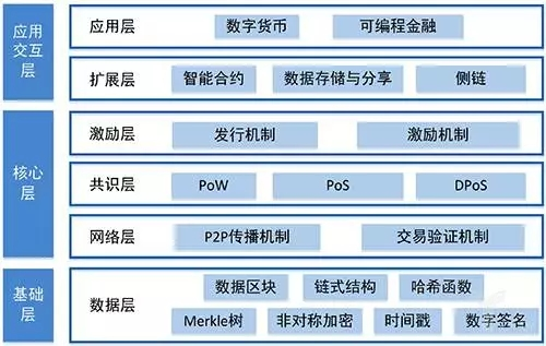 (CCIDConsulting:金融區塊鏈產業全圖景)