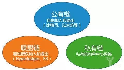 (區塊鏈的分類-根據開放程度和中心節點的數量)