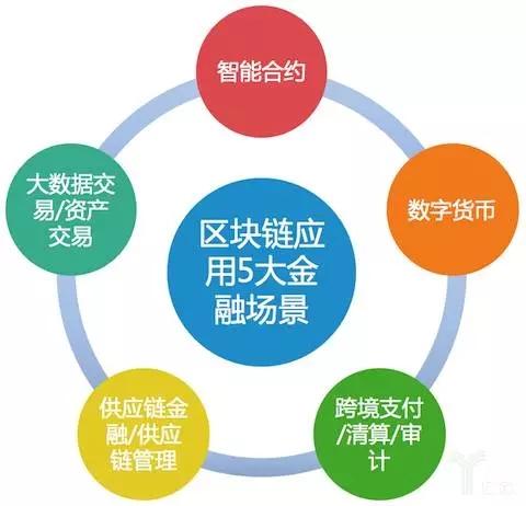 (億歐:區塊鏈應用的5大金融場景)