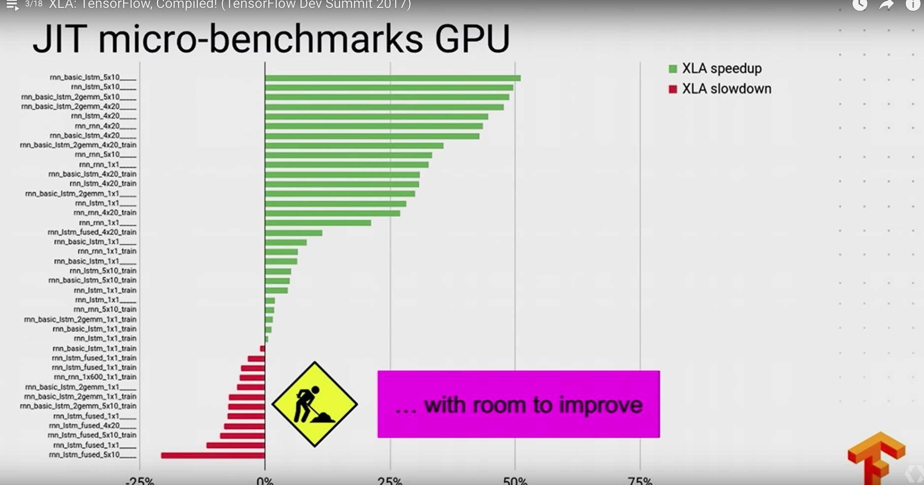TensorFlow-dev-summit:那些TensorFlow上好玩的和黑科技_人工智能