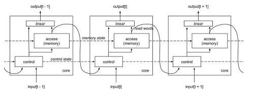 控制器可以对存储器执行多个操作。在每个时间步长,它可以选择是否将数据写入内存(memory)。如果是的话,可以将信息存储在还没有使用的新位置/内存,也可以将信息存储在已经包含了控制器正在搜索的信息的位置。换句话说,每个内存都能被更新。如果内存中空间用尽,控制器可以决定释放空间,整个过程跟计算机如何重新分配不再需要的内存非常相似。