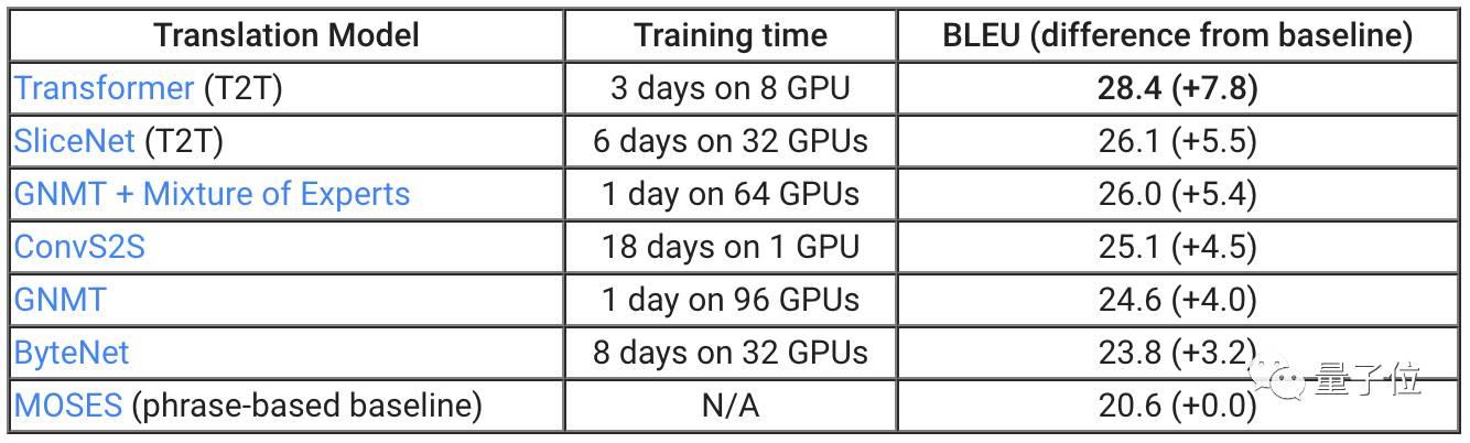 Google开源模块化多任务训练库T2T,最近重要论文的模型全在里面
