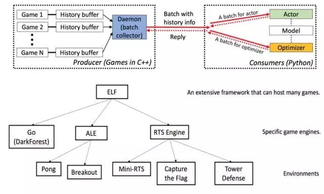 田渊栋开源游戏平台ELF,简化版《星际争霸》完美测试人工智能