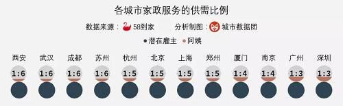"""可以看到,无论在哪个城市,家政服务员的数量都远远满足不了需求,而其中""""阿姨荒""""更为严重的城市是西安和武汉,供需比已经超过了1 : 6;紧随其后的是成都、苏州、杭州、北京、上海、郑州,供需比约为1 : 5;供需更为平衡的是广州和深圳。(以上供需比例仅是基于58到家平台上的数据分析,可能存在与实际情况的偏差)"""