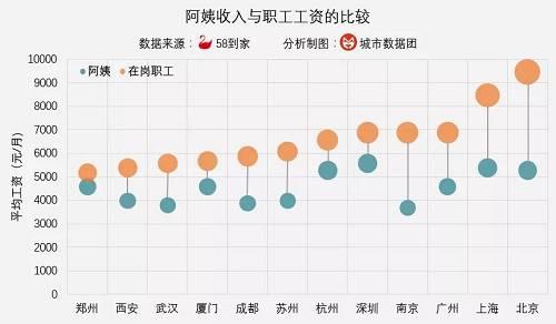 可以看到,在北京和上海,阿姨的收入与在岗职工的平均收入还存在较大差距(但跟餐饮、住宿、农业、居民服务等行业比,家政服务行业的收入显得更高)