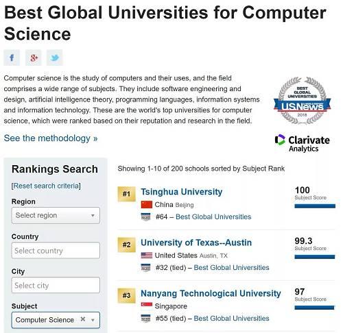 2018年世界大学排行榜,计算机科学学科科排名Top 3,清华大学位居第一