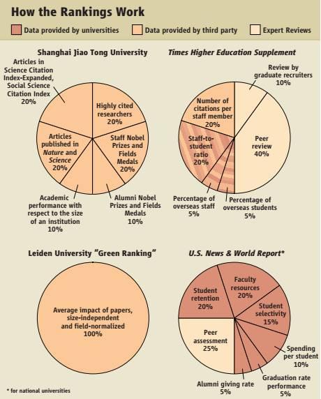 上海交通大学2007年的一项排名,与其他三大著名排名考核指标的对比
