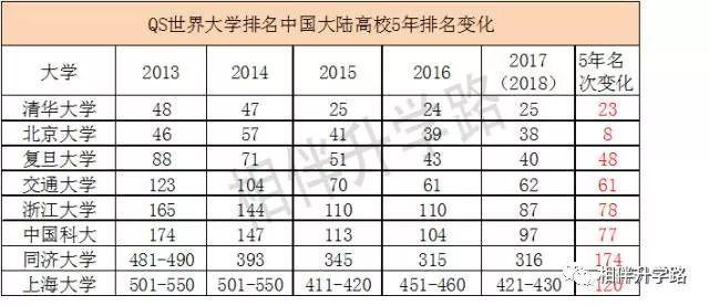 最新世界名校排行榜_世界名校排名前50强 2015世界大学声誉排名前100强