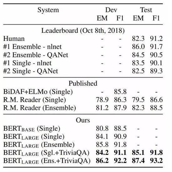 图5:SQuAD结果。BERT集成是使用不同预训练检查点和微调种子(fine-tuning seed)的7x系统。