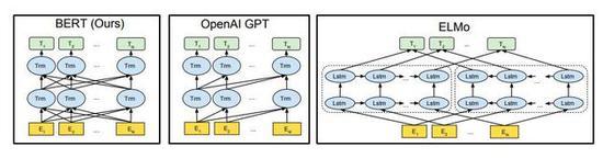 图1:预训练模型架构的差异。BERT使用双向Transformer。OpenAI GPT使用从左到右的Transformer。ELMo使用经过独立训练的从左到右和从右到左LSTM的串联来生成下游任务的特征。三个模型中,只有BERT表示在所有层中共同依赖于左右上下文。