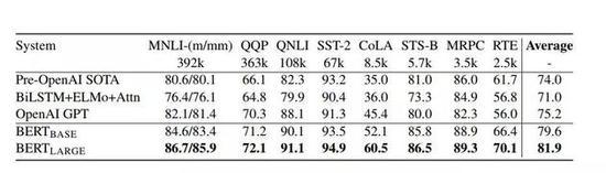 """图4:GLUE测试结果,由GLUE评估服务器给出。每个任务下方的数字表示训练样例的数量。""""平均""""一栏中的数据与GLUE官方评分稍有不同,因为我们排除了有问题的WNLI集。BERT和OpenAI GPT的结果是单模型、单任务下的数据。所有结果来自https://gluebenchmark.com/leaderboard和https://blog.openai.com/language-unsupervised/"""